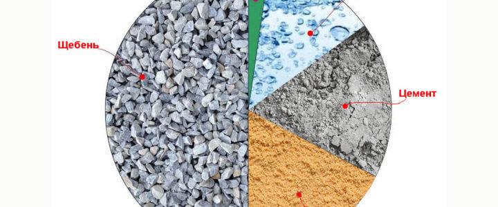 Сколько нужно щебня, песка и цемента на куб бетона